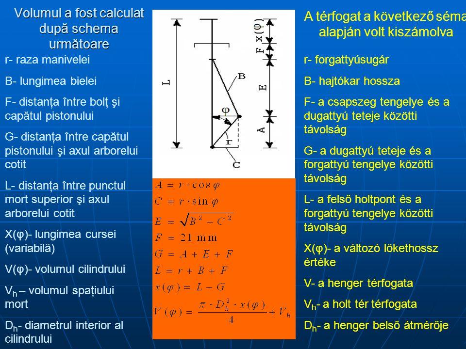 Volumul a fost calculat după schema următoare A térfogat a következő séma alapján volt kiszámolva r- raza manivelei B- lungimea bielei F- distanţa între bolţ şi capătul pistonului G- distanţa între capătul pistonului şi axul arborelui cotit L- distanţa între punctul mort superior şi axul arborelui cotit X(φ)- lungimea cursei (variabilă) V(φ)- volumul cilindrului V h – volumul spaţiului mort D h - diametrul interior al cilindrului r- forgattyúsugár B- hajtókar hossza F- a csapszeg tengelye és a dugattyú teteje közötti távolság G- a dugattyú teteje és a forgattyú tengelye közötti távolság L- a felső holtpont és a forgattyú tengelye közötti távolság X(φ)- a változó lökethossz értéke V- a henger térfogata V h - a holt tér térfogata D h - a henger belső átmérője