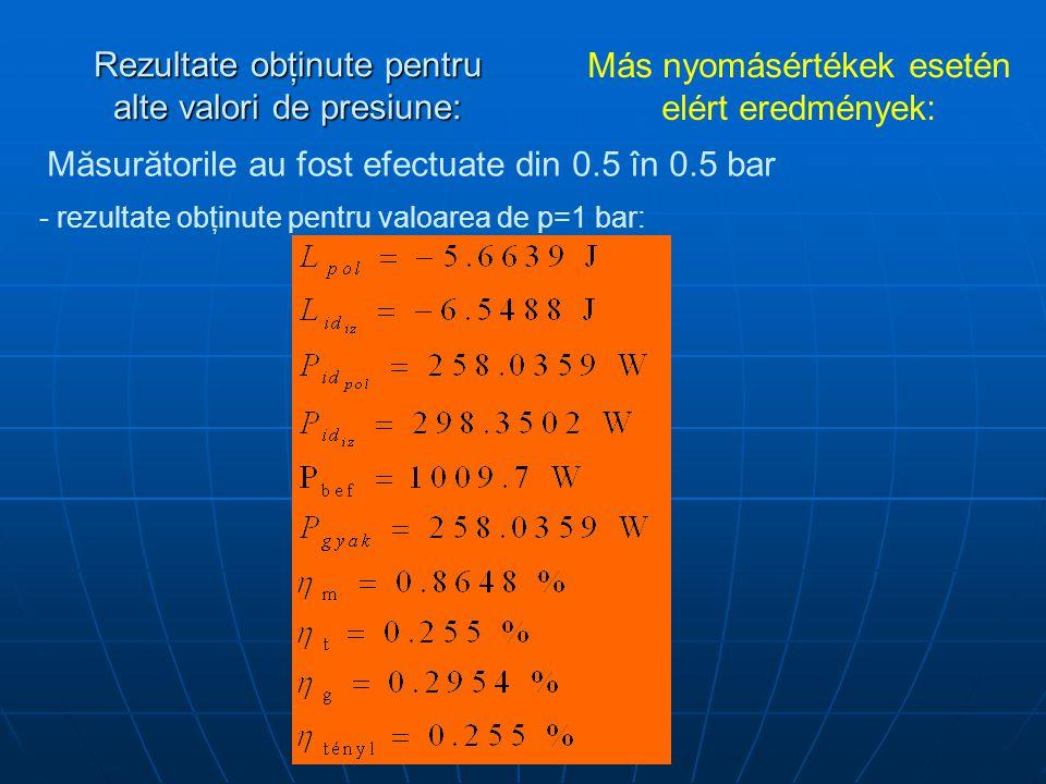 Rezultate obţinute pentru alte valori de presiune: Más nyomásértékek esetén elért eredmények: Măsurătorile au fost efectuate din 0.5 în 0.5 bar - rezultate obţinute pentru valoarea de p=1 bar: