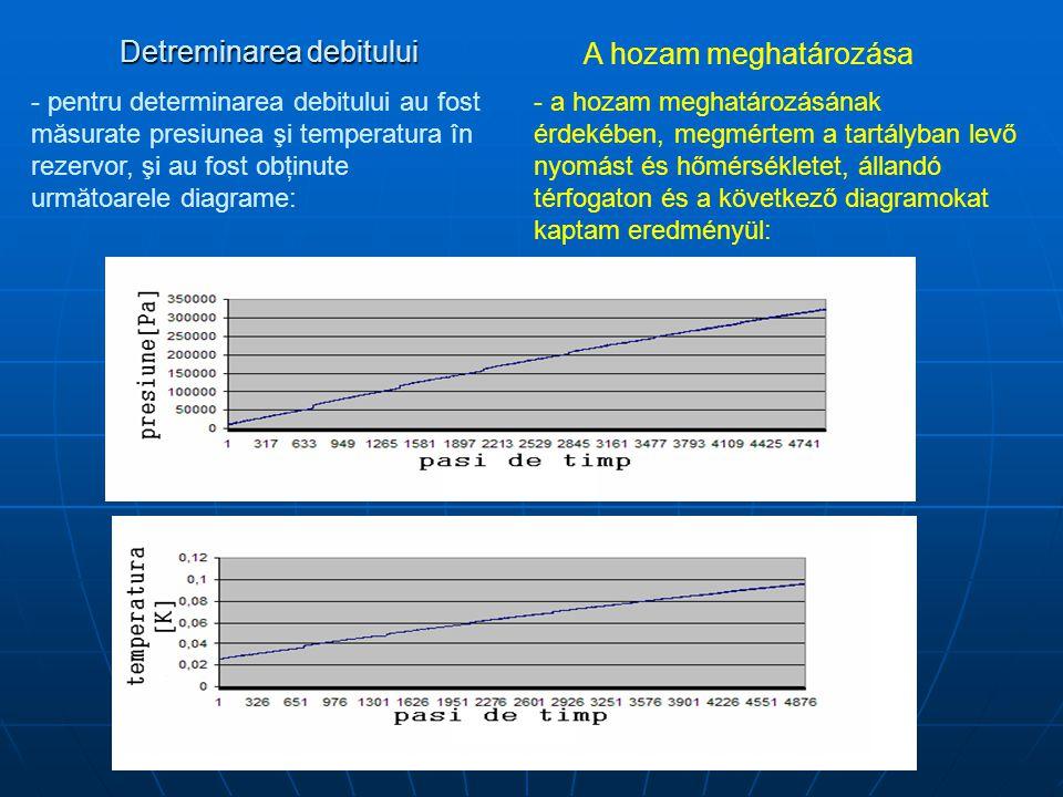 Detreminarea debitului A hozam meghatározása - pentru determinarea debitului au fost măsurate presiunea şi temperatura în rezervor, şi au fost obţinute următoarele diagrame: - a hozam meghatározásának érdekében, megmértem a tartályban levő nyomást és hőmérsékletet, állandó térfogaton és a következő diagramokat kaptam eredményül:
