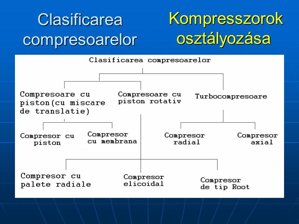 Clasificarea compresoarelor Kompresszorok osztályozása