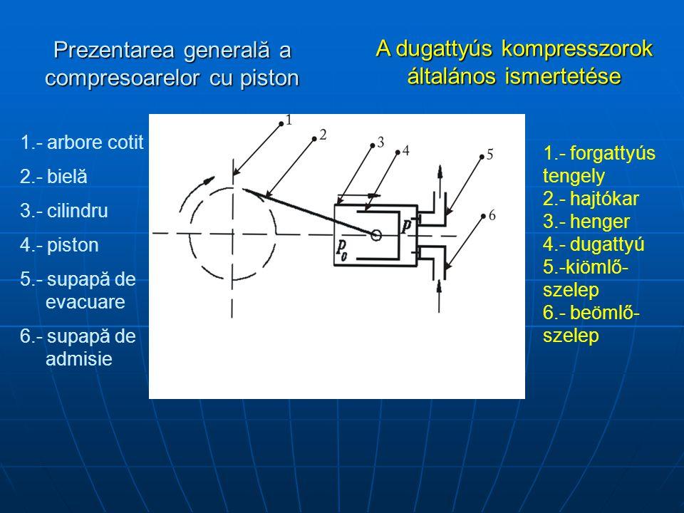 Prezentarea generală a compresoarelor cu piston A dugattyús kompresszorok általános ismertetése 1.- arbore cotit 2.- bielă 3.- cilindru 4.- piston 5.- supapă de evacuare 6.- supapă de admisie 1.- forgattyús tengely 2.- hajtókar 3.- henger 4.- dugattyú 5.-kiömlő- szelep 6.- beömlő- szelep