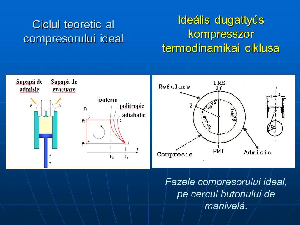 Ciclul teoretic al compresorului ideal Ideális dugattyús kompresszor termodinamikai ciklusa Fazele compresorului ideal, pe cercul butonului de manivelă.