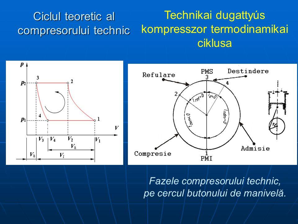 Ciclul teoretic al compresorului technic Technikai dugattyús kompresszor termodinamikai ciklusa Fazele compresorului technic, pe cercul butonului de manivelă.