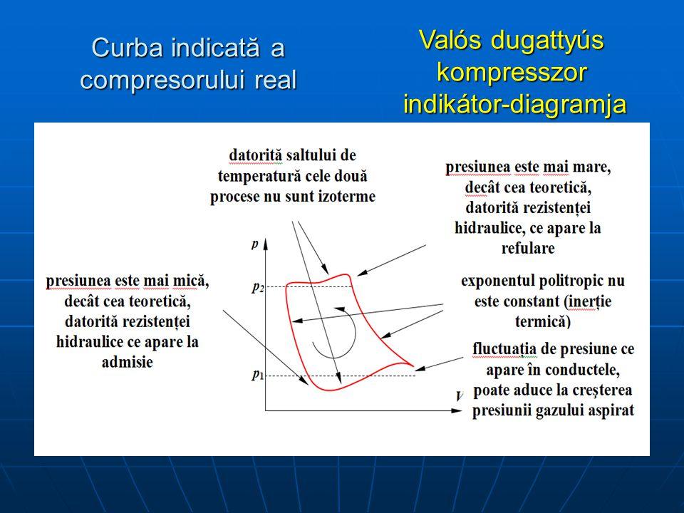 Curba indicată a compresorului real Valós dugattyús kompresszor indikátor-diagramja indikátor-diagramja