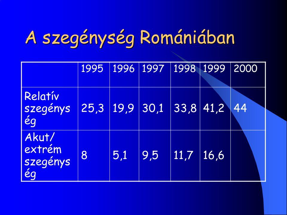 A szegénység Romániában 199519961997199819992000 Relatív szegénys ég 25,319,930,133,841,244 Akut/ extrém szegénys ég 85,19,511,716,6