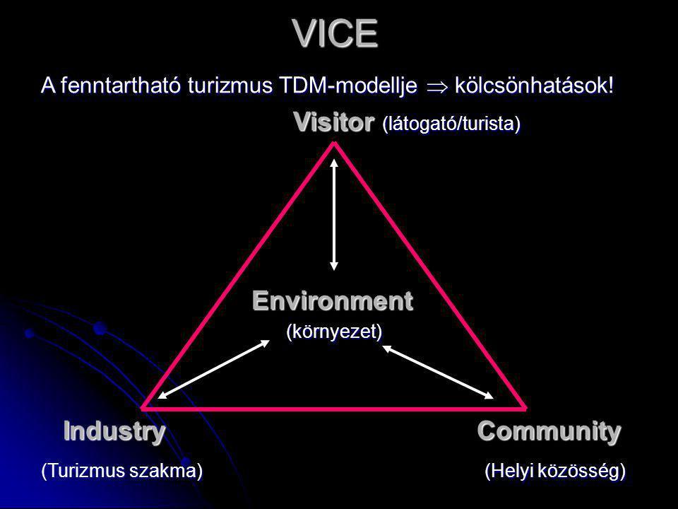 VICE A fenntartható turizmus TDM-modellje  kölcsönhatások! Visitor (látogató/turista) Visitor (látogató/turista) Environment Environment (környezet)