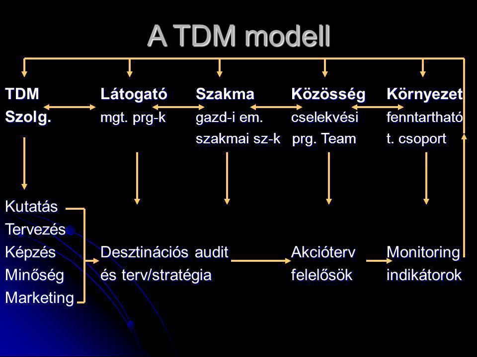 A TDM modell TDM LátogatóSzakmaKözösségKörnyezet Szolg. mgt. prg-kgazd-i em.cselekvésifenntartható szakmai sz-k prg. Teamt. csoport KutatásTervezés Ké