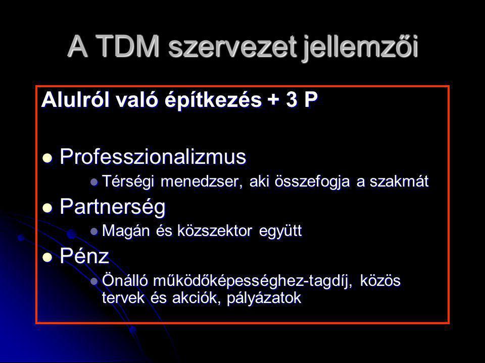 A TDM szervezet jellemzői Alulról való építkezés + 3 P Professzionalizmus Professzionalizmus Térségi menedzser, aki összefogja a szakmát Térségi mened