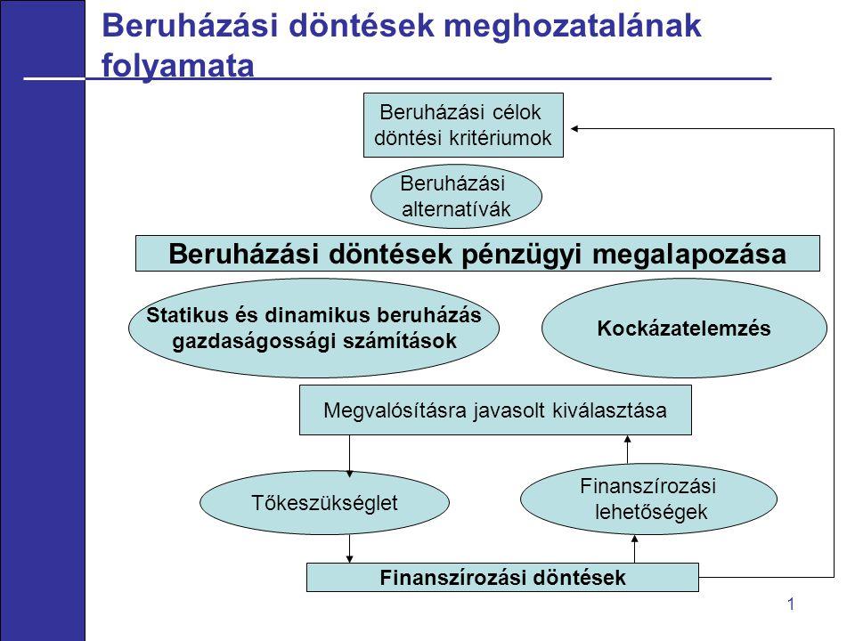 Beruházási döntések meghozatalának folyamata 1 Beruházási célok döntési kritériumok Beruházási alternatívák Beruházási döntések pénzügyi megalapozása Statikus és dinamikus beruházás gazdaságossági számítások Kockázatelemzés Megvalósításra javasolt kiválasztása Tőkeszükséglet Finanszírozási lehetőségek Finanszírozási döntések