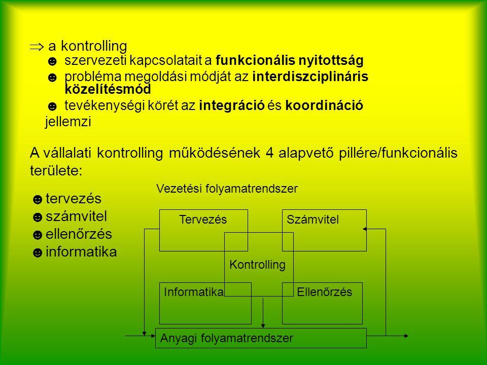  a kontrolling ☻szervezeti kapcsolatait a funkcionális nyitottság ☻probléma megoldási módját az interdiszciplináris közelítésmód ☻tevékenységi körét az integráció és koordináció jellemzi A vállalati kontrolling működésének 4 alapvető pillére/funkcionális területe: ☻tervezés ☻számvitel ☻ellenőrzés ☻informatika Kontrolling TervezésSzámvitel Informatika Ellenőrzés Anyagi folyamatrendszer Vezetési folyamatrendszer
