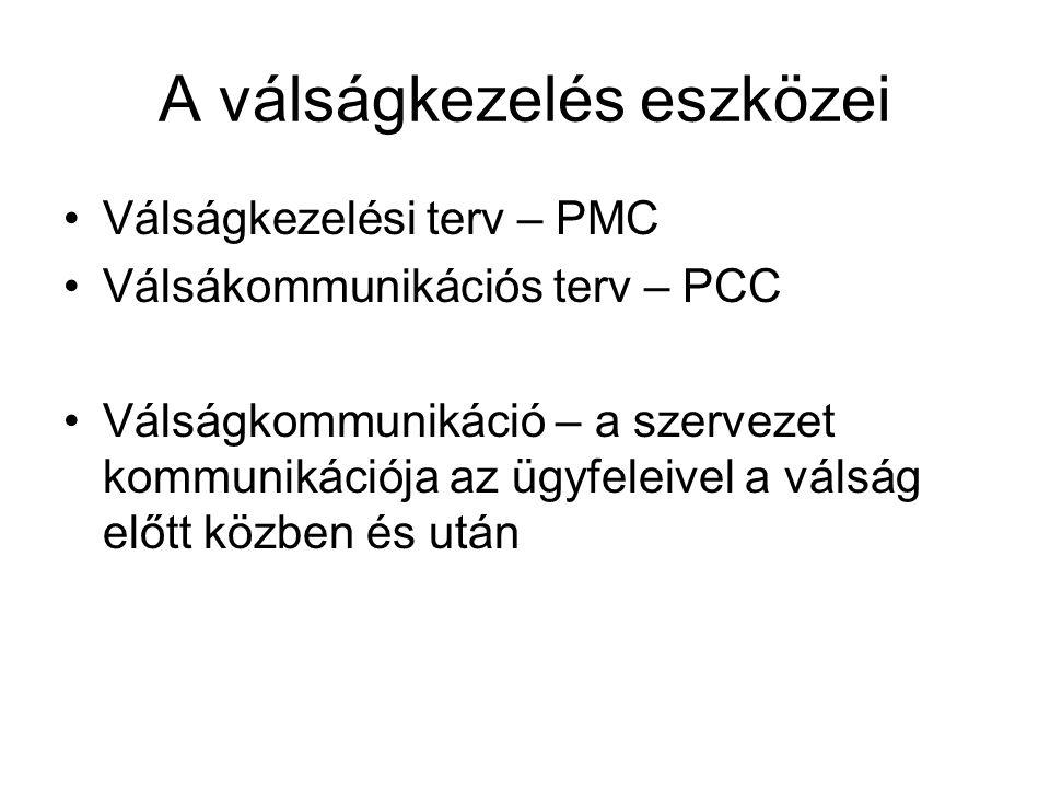 A válságkezelés eszközei Válságkezelési terv – PMC Válsákommunikációs terv – PCC Válságkommunikáció – a szervezet kommunikációja az ügyfeleivel a válság előtt közben és után