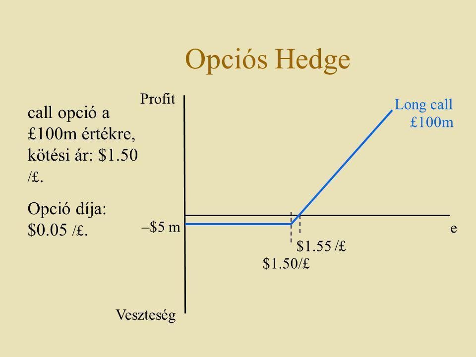 Opciós Hedge Profit Veszteség –$5 m $1.55 /£ Long call £100m call opció a £100m értékre, kötési ár: $1.50 /£. Opció díja: $0.05 /£. $1.50/£ e