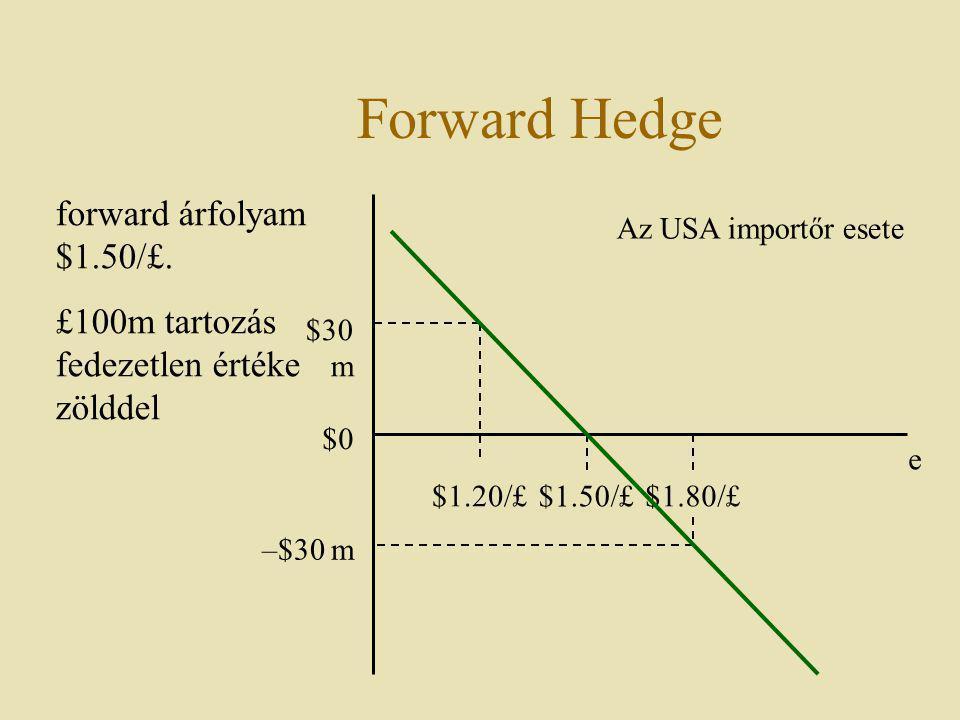 Forward Hedge $1.50/£ e forward árfolyam $1.50/£. £100m tartozás fedezetlen értéke zölddel $0 $1.20/£ $1.80/£ –$30 m $30 m Az USA importőr esete