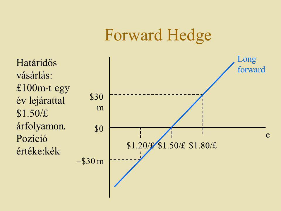 Forward Hedge $1.50/£ e $1.80/£ Határidős vásárlás: £100m-t egy év lejárattal $1.50/£ árfolyamon. Pozíció értéke:kék $0 $30 m $1.20/£ –$30 m Long forw
