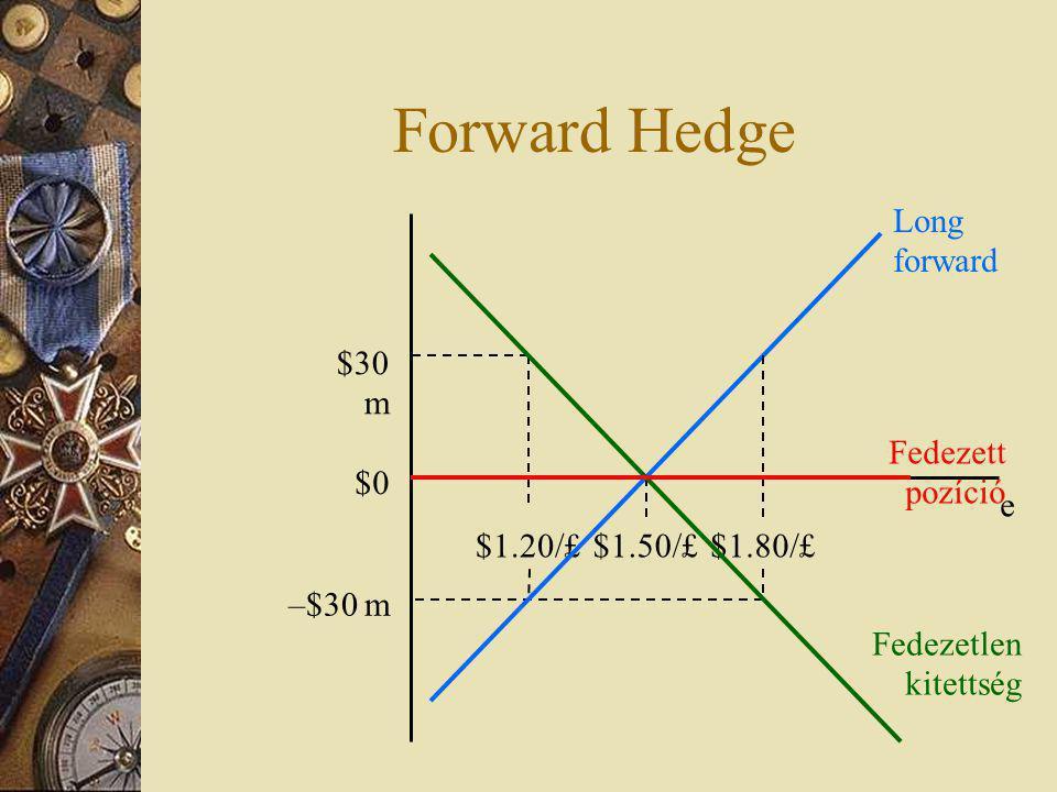 Forward Hedge $1.50/£ e $1.80/£ $0 $30 m $1.20/£ –$30 m Long forward Fedezetlen kitettség Fedezett pozíció