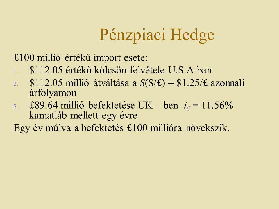 Pénzpiaci Hedge £100 millió értékű import esete: 1. $112.05 értékű kölcsön felvétele U.S.A-ban 2. $112.05 millió átváltása a S($/£) = $1.25/£ azonnali