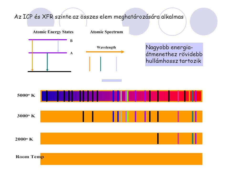 Az ICP és XFR szinte az összes elem meghatározására alkalmas Nagyobb energia- átmenethez rövidebb hullámhossz tartozik