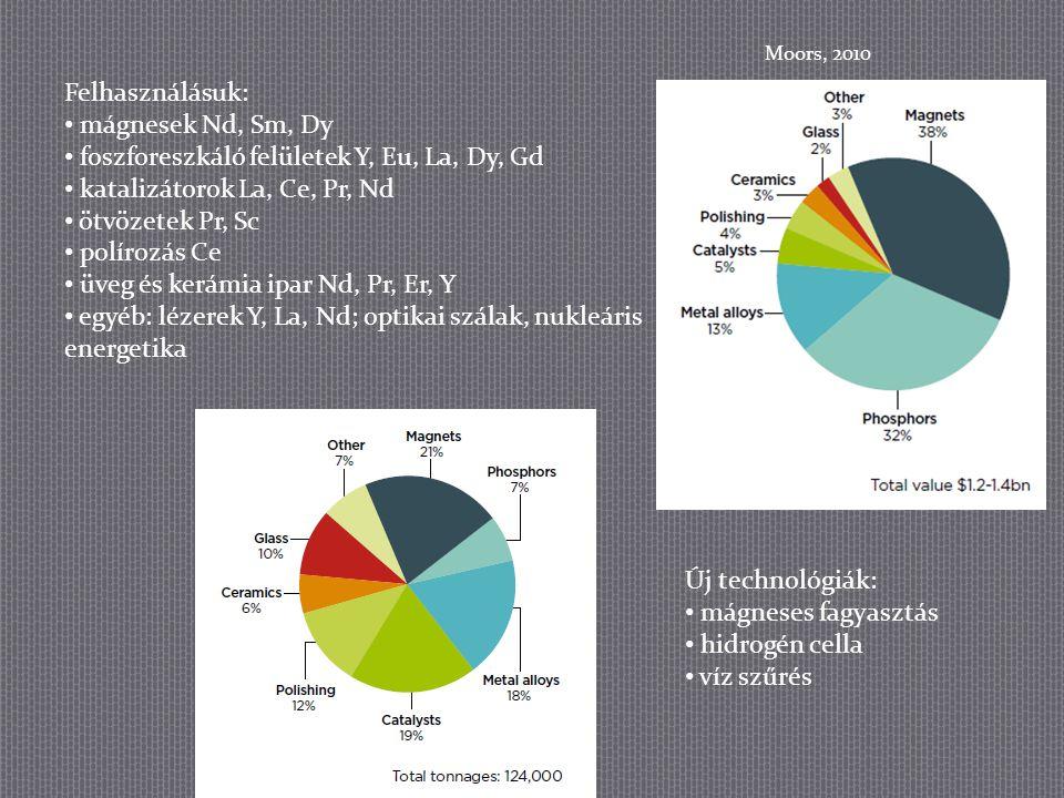 Felhasználásuk: mágnesek Nd, Sm, Dy foszforeszkáló felületek Y, Eu, La, Dy, Gd katalizátorok La, Ce, Pr, Nd ötvözetek Pr, Sc polírozás Ce üveg és kerá