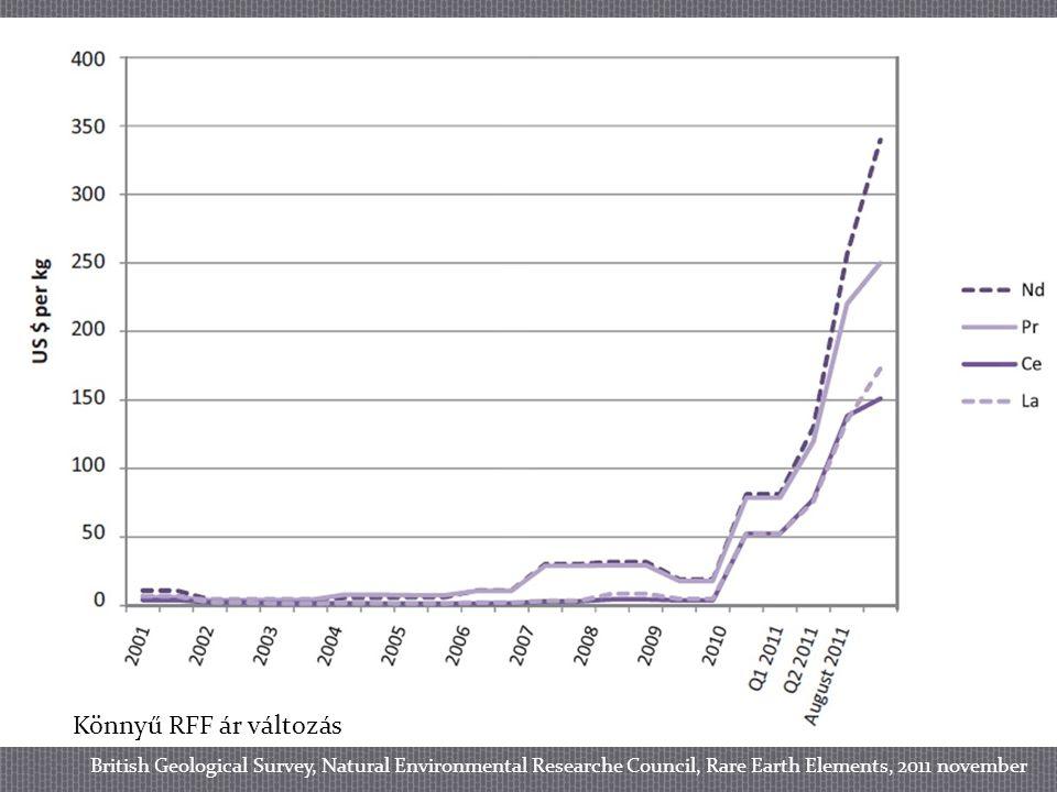 Könnyű RFF ár változás
