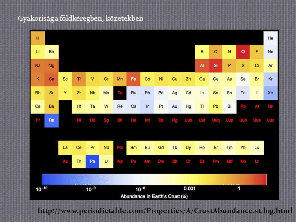 Gyakoriság a földkéregben, kőzetekben http://www.periodictable.com/Properties/A/CrustAbundance.st.log.html