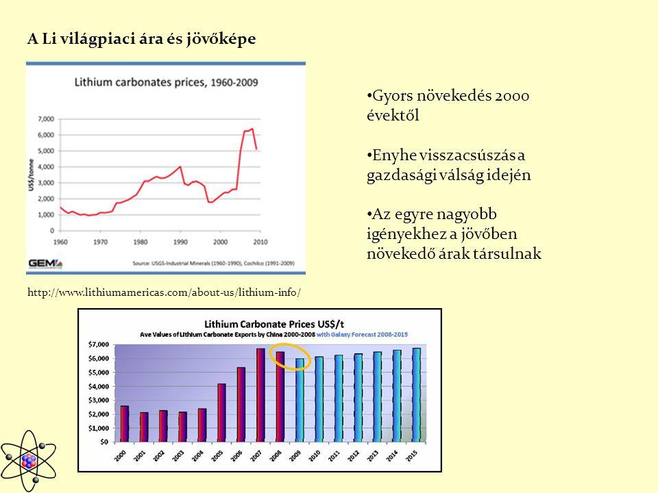 A Li világpiaci ára és jövőképe http://www.lithiumamericas.com/about-us/lithium-info/ Gyors növekedés 2000 évektől Enyhe visszacsúszás a gazdasági válság idején Az egyre nagyobb igényekhez a jövőben növekedő árak társulnak