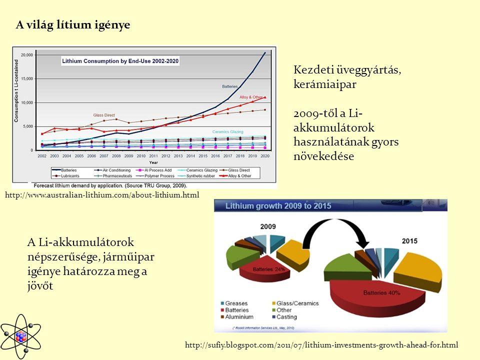 Ércgenetikai jellemzők, előfordulása Érces pegmatit telepek Zair, Zimbabwe (Bikita-telep) Egyesült Államok Ércásványai: spodumen LiAl[Si2O6] petalit LiAlSi4O10 lepidotit K2Li4Al2(F,OH)2[Si4O10]2 Pegmatitok Gránit intrúziókhoz kapcsolódik, 2-11 km mélység, magas, 800-500⁰C hőmérsékleten való kristályosodás, nagyméretű ásványok http://fold1.ftt.uni-miskolc.hu/~foldshe/telep02.htm