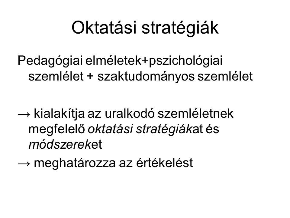 Oktatási stratégiák Pedagógiai elméletek+pszichológiai szemlélet + szaktudományos szemlélet → kialakítja az uralkodó szemléletnek megfelelő oktatási s