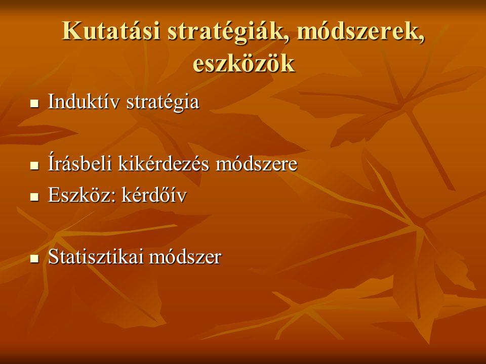 Kutatási stratégiák, módszerek, eszközök Induktív stratégia Induktív stratégia Írásbeli kikérdezés módszere Írásbeli kikérdezés módszere Eszköz: kérdőív Eszköz: kérdőív Statisztikai módszer Statisztikai módszer