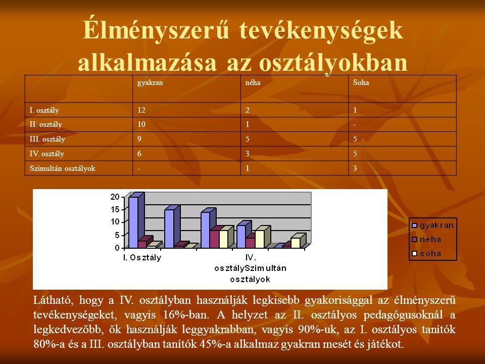 Élményszerű tevékenységek alkalmazása az osztályokban gyakrannéhaSoha I. osztály1221 II. osztály101- III. osztály955 IV. osztály635 Szimultán osztályo