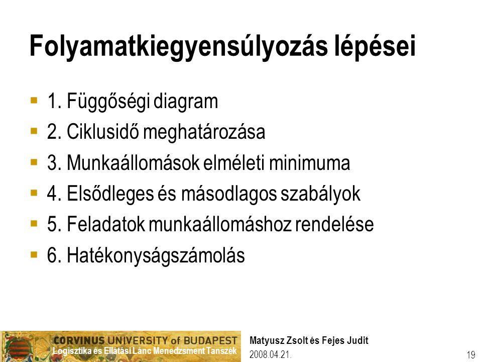 Logisztika és Ellátási Lánc Menedzsment Tanszék 2008.04.21.