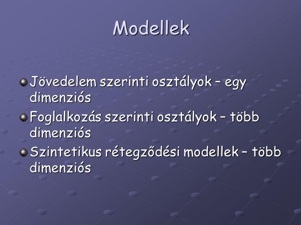 Modellek Jövedelem szerinti osztályok – egy dimenziós Foglalkozás szerinti osztályok – több dimenziós Szintetikus rétegződési modellek – több dimenzió