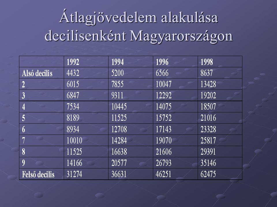 Átlagjövedelem alakulása decilisenként Magyarországon