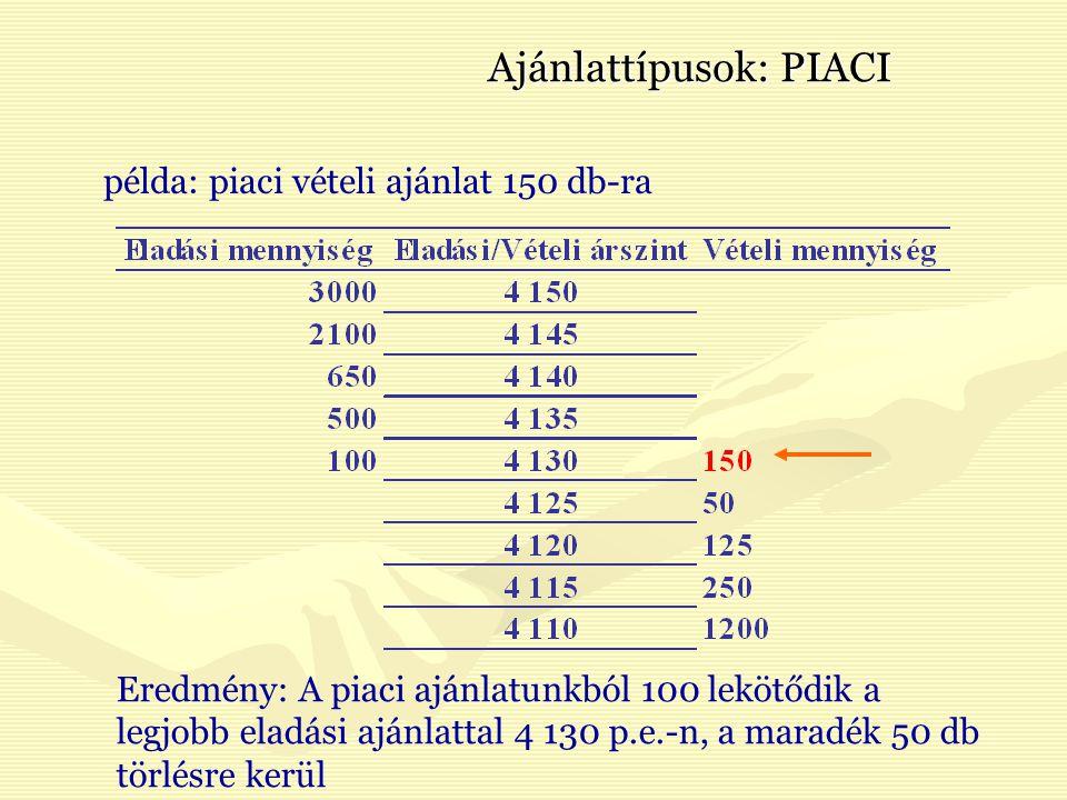 Ajánlattípusok: PIACI Eredmény: A piaci ajánlatunkból 100 lekötődik a legjobb eladási ajánlattal 4 130 p.e.-n, a maradék 50 db törlésre kerül példa: piaci vételi ajánlat 150 db-ra