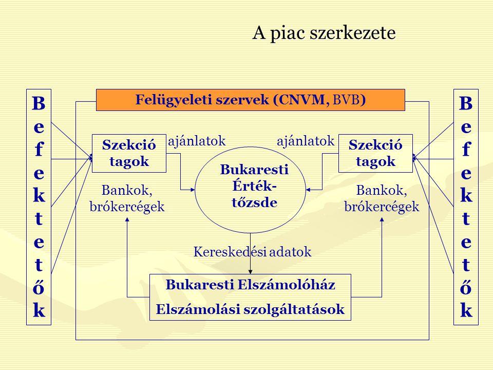 További szereplők (intézmények) BukarestBukarest Központi Értéktár (Depozitarul central)Központi Értéktár (Depozitarul central) Közvetítők érdekkéspviseleteKözvetítők érdekkéspviselete Befektetők érdekképviseleteBefektetők érdekképviselete Vállalatkormányzási intézetVállalatkormányzási intézet Befektetők kompenzációs alapja (9.000 euróig)Befektetők kompenzációs alapja (9.000 euróig) SzebenSzeben Román Elszámolóház (Casa Română de Compensaţie Sibiu)Román Elszámolóház (Casa Română de Compensaţie Sibiu) Sibex ÉrtéktárSibex Értéktár