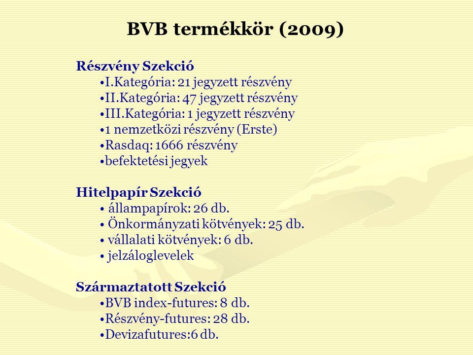 BVB termékkör (2009) Részvény Szekció I.Kategória: 21 jegyzett részvény II.Kategória: 47 jegyzett részvény III.Kategória: 1 jegyzett részvény 1 nemzetközi részvény (Erste) Rasdaq: 1666 részvény befektetési jegyek Hitelpapír Szekció állampapírok: 26 db.