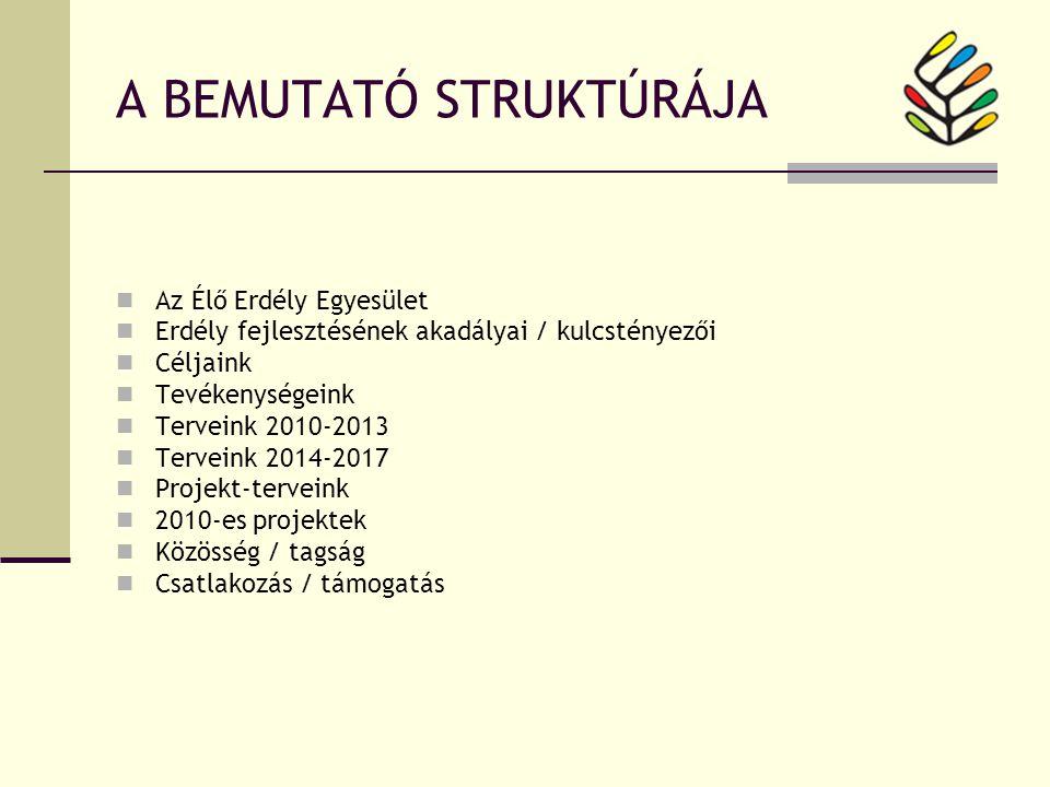 A BEMUTATÓ STRUKTÚRÁJA Az Élő Erdély Egyesület Erdély fejlesztésének akadályai / kulcstényezői Céljaink Tevékenységeink Terveink 2010-2013 Terveink 2014-2017 Projekt-terveink 2010-es projektek Közösség / tagság Csatlakozás / támogatás