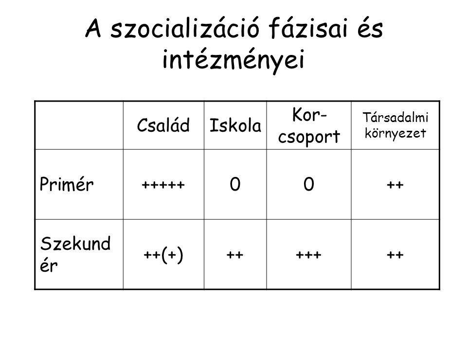 A szocializáció fázisai és intézményei CsaládIskola Kor- csoport Társadalmi környezet Primér+++++00++ Szekund ér ++(+)+++++++