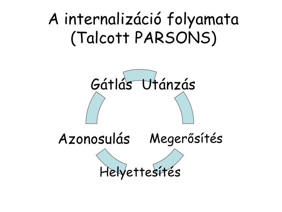 A internalizáció folyamata (Talcott PARSONS) Utánzás Megerősítés Helyettesítés Azonosulás Gátlás