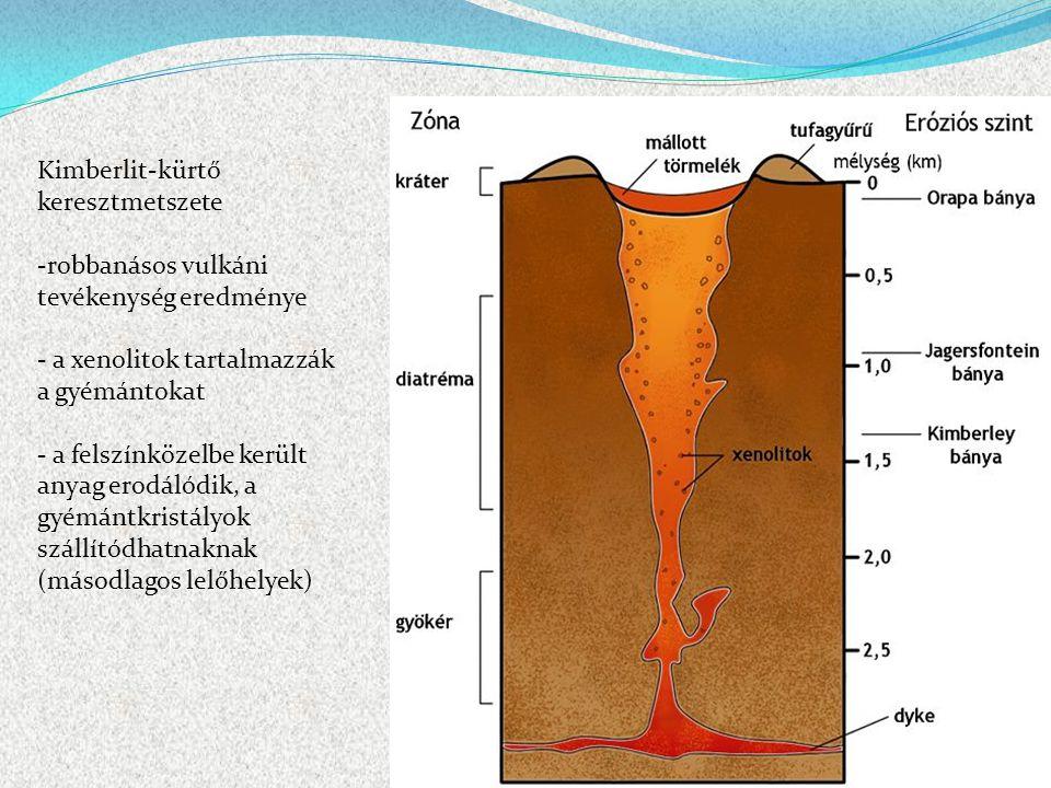 Kimberlit-kürtő keresztmetszete -robbanásos vulkáni tevékenység eredménye - a xenolitok tartalmazzák a gyémántokat - a felszínközelbe került anyag ero