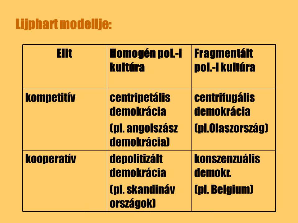 Lijphart modellje: konszenzuális demokr. (pl. Belgium) depolitizált demokrácia (pl. skandináv országok) kooperatív centrifugális demokrácia (pl.Olaszo