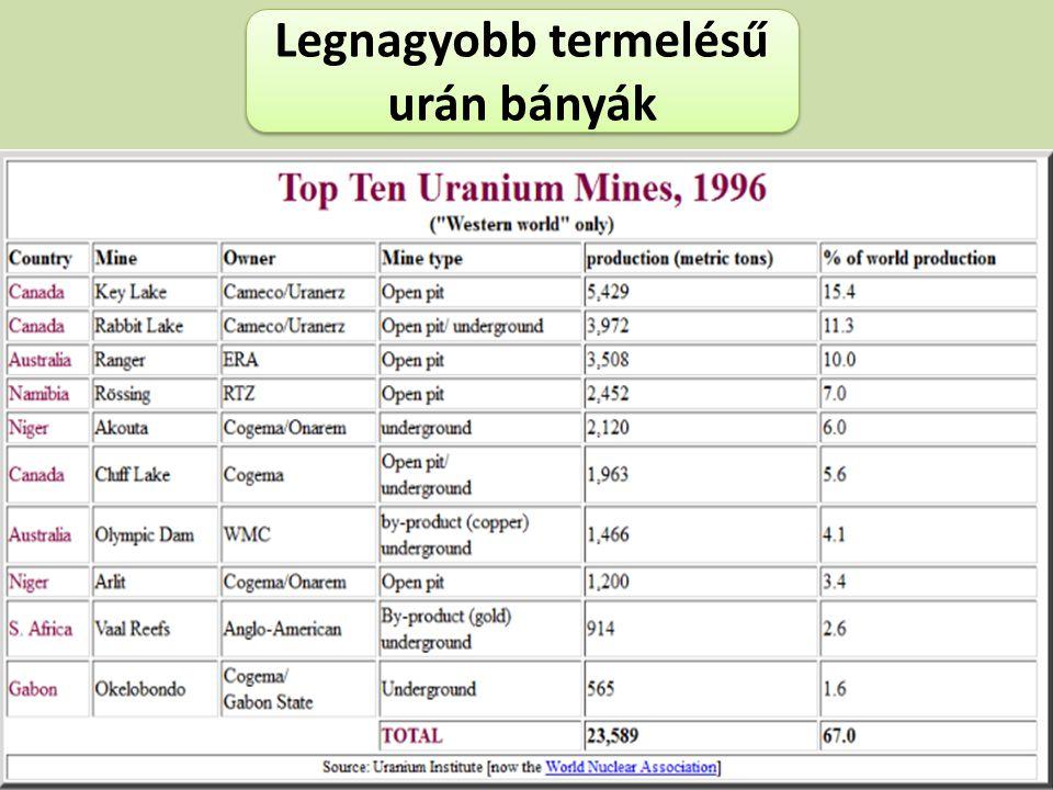 Legnagyobb termelésű urán bányák