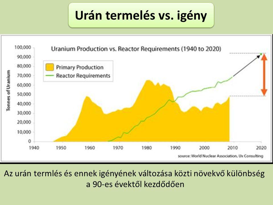 Urán termelés vs. igény Urán termelés vs. igény Az urán termlés és ennek igényének változása közti növekvő különbség a 90-es évektől kezdődően