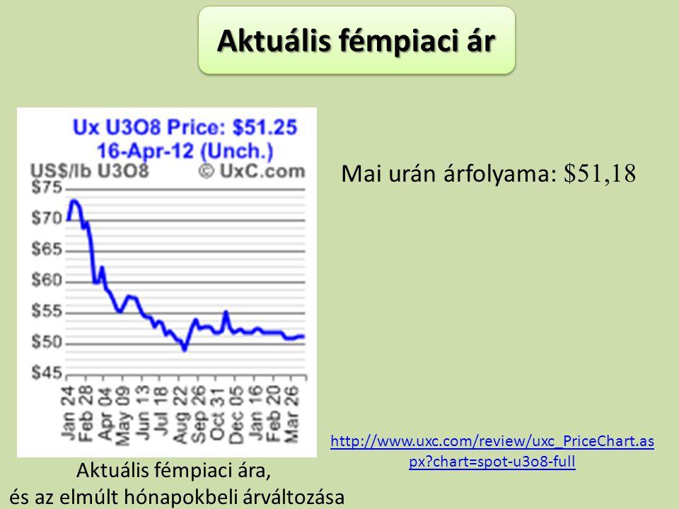 Aktuális fémpiaci ára, és az elmúlt hónapokbeli árváltozása Aktuális fémpiaci ár Mai urán árfolyama: $51,18 http://www.uxc.com/review/uxc_PriceChart.a