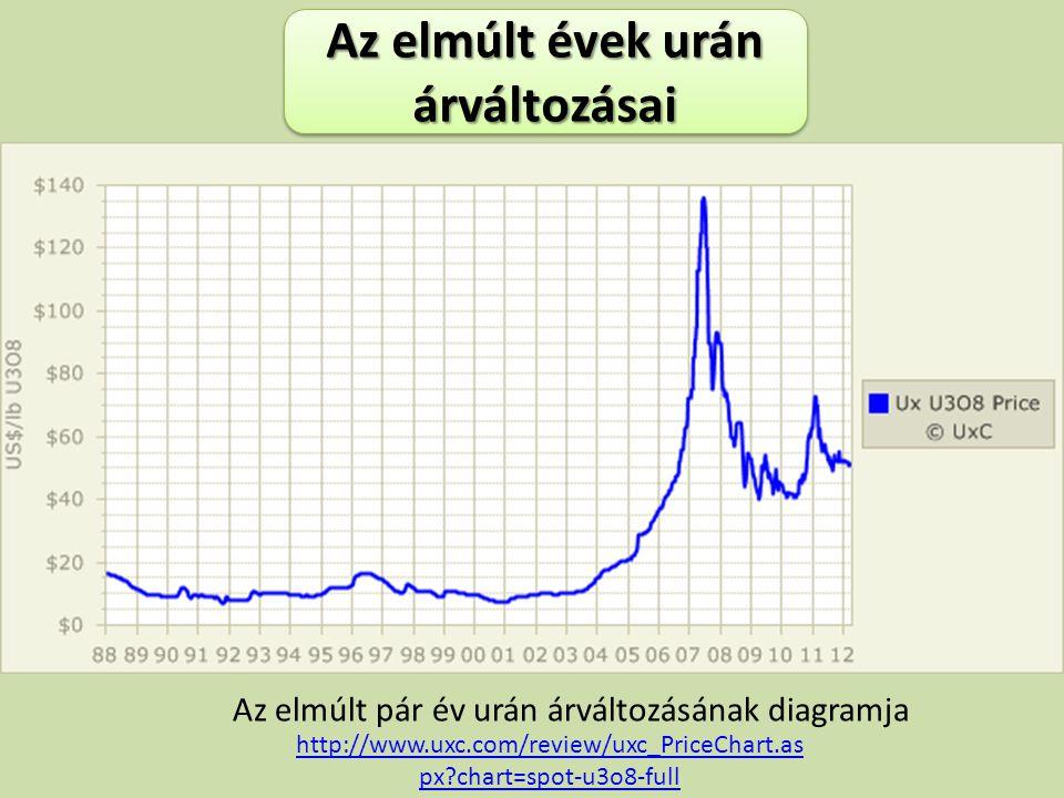 Az elmúlt pár év urán árváltozásának diagramja Az elmúlt évek urán árváltozásai http://www.uxc.com/review/uxc_PriceChart.as px?chart=spot-u3o8-full