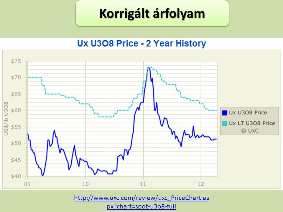 Korrigált árfolyam http://www.uxc.com/review/uxc_PriceChart.as px?chart=spot-u3o8-full