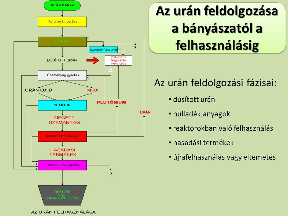 Az urán feldolgozási fázisai: dúsított urán hulladék anyagok reaktorokban való felhasználás hasadási termékek újrafelhasználás vagy eltemetés Az urán