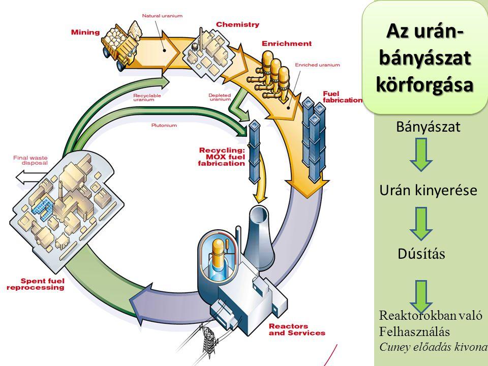 Az urán- bányászat körforgása Bányászat Urán kinyerése Dús ítás Reaktorokban való Felhasználás Cuney előadás kivonat