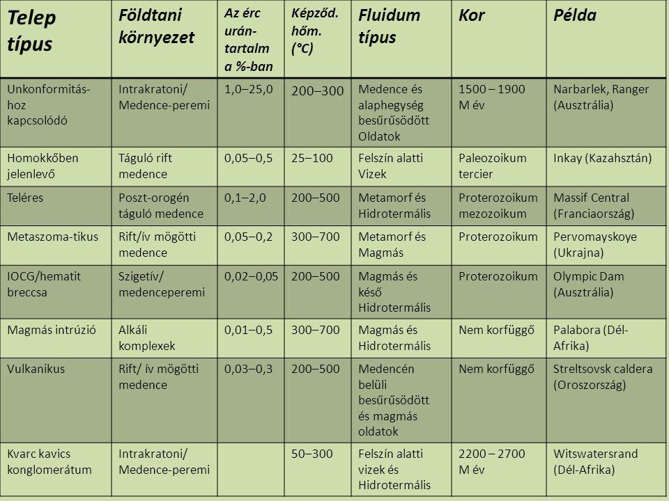 Telep típus Földtani környezet Az érc urán- tartalm a %-ban Képződ. hőm. (°C) Fluidum típus KorPélda Unkonformitás- hoz kapcsolódó Intrakratoni/ Meden