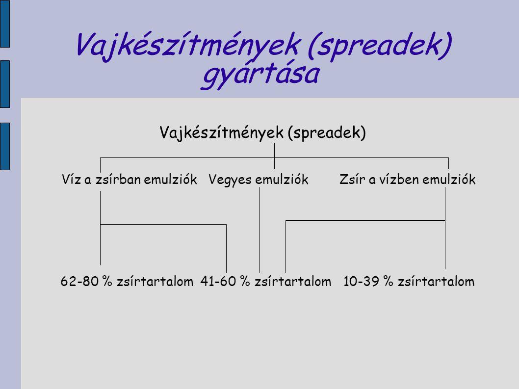 Vajkészítmények (spreadek) gyártása Vajkészítmények (spreadek) Víz a zsírban emulziók Vegyes emulziók Zsír a vízben emulziók 62-80 % zsírtartalom41-60