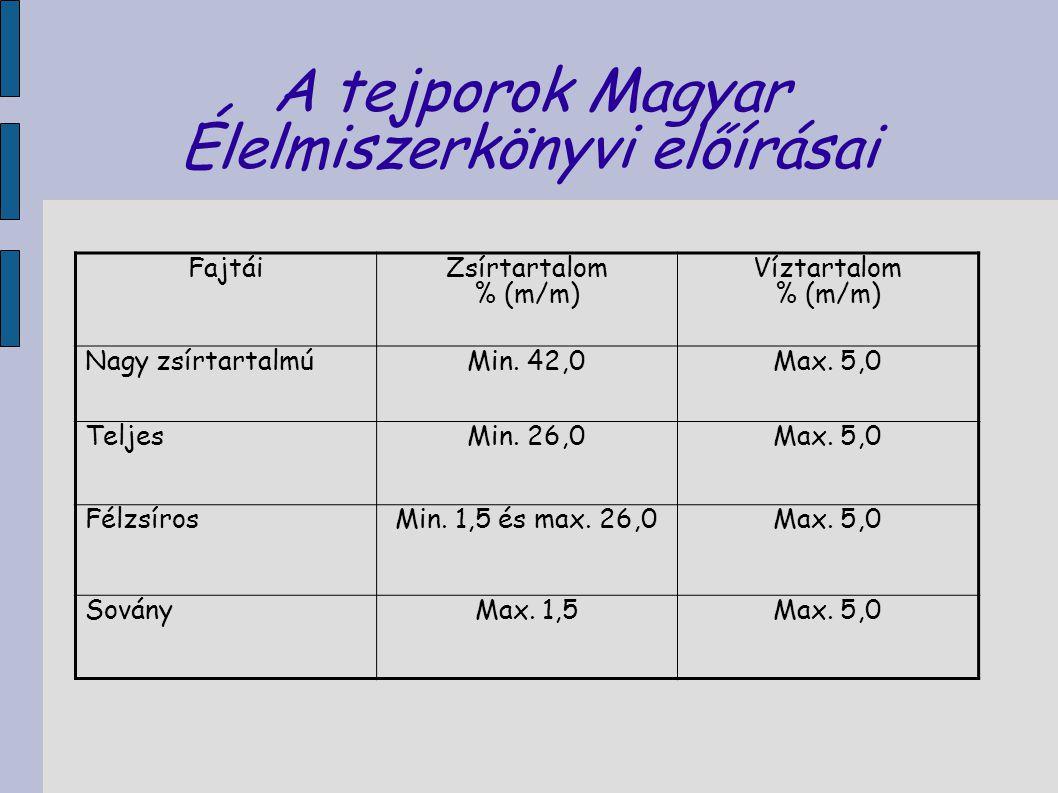 A tejporok Magyar Élelmiszerkönyvi előírásai Fajtái Zsírtartalom % (m/m) Víztartalom % (m/m) Nagy zsírtartalmúMin. 42,0Max. 5,0 TeljesMin. 26,0Max. 5,